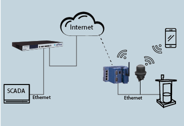IOT Lift Station