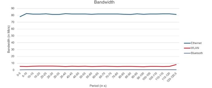 Bandwidth- Wireless Best Pratices