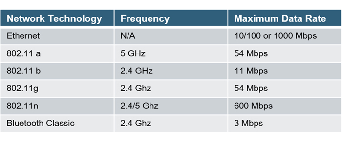 Wireless Practices For Industrial Applications  Part 1